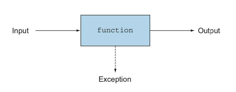 function_throwing_a_exception.png